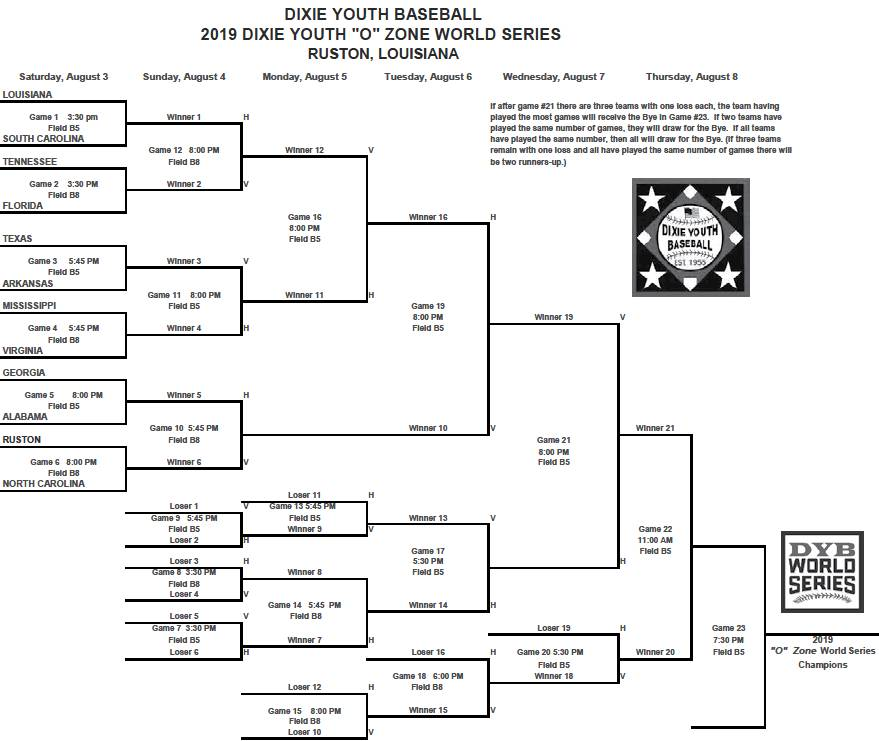 "DIXIE YOUTH ""O"" ZONE WORLD SERIES BRACKET 