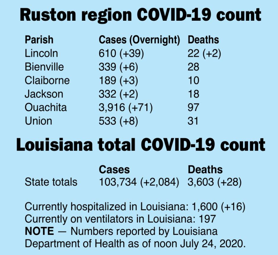 Parish adds two COVID-19 deaths