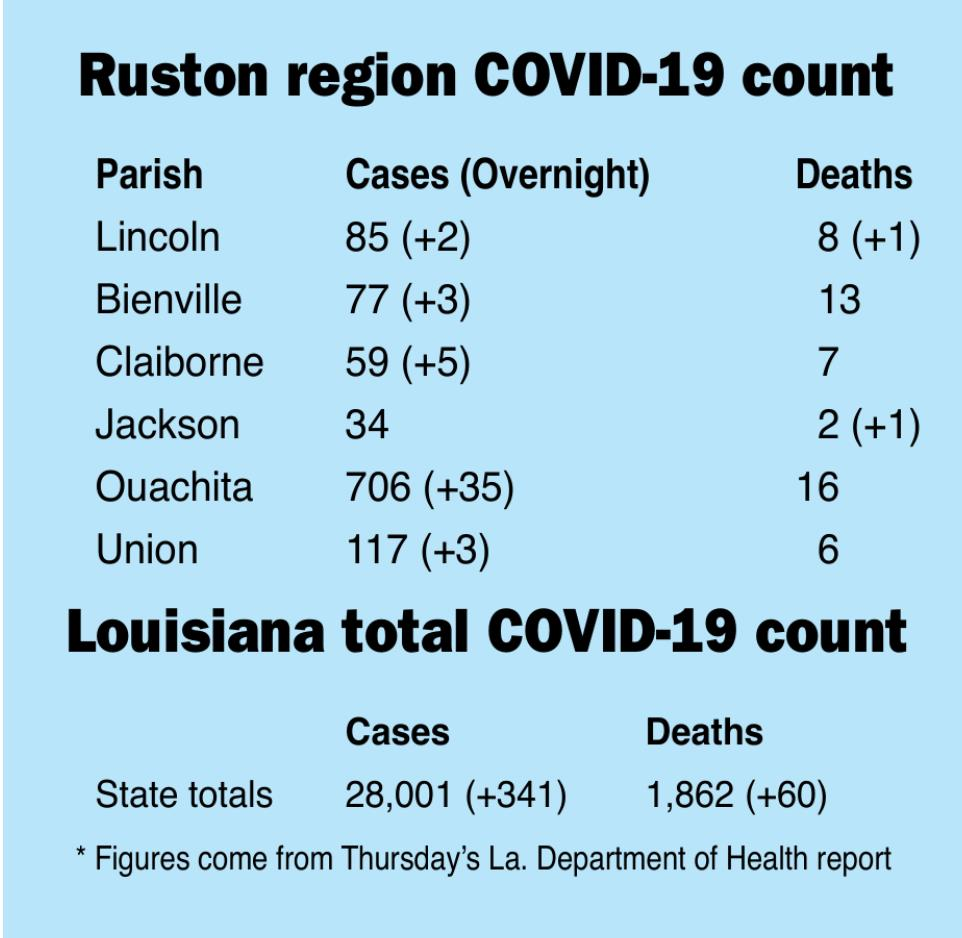 Lincoln Parish COVID-19 death toll now at 8