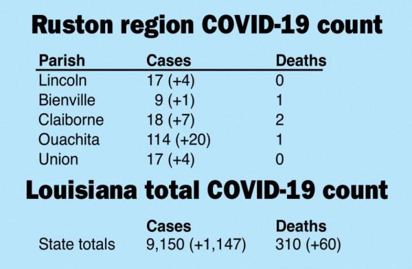 Parish coronavirus cases up again