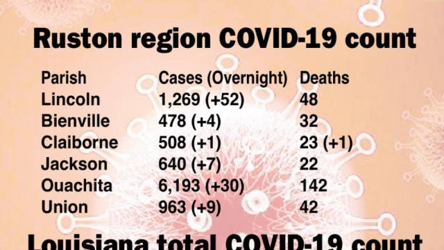 COVID cases jump by 172 in a week
